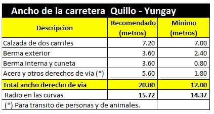 Ancho Carrtera Quillo a Yungay
