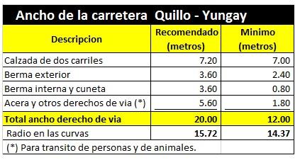 Ancho Carrtera Quillo a Yungay