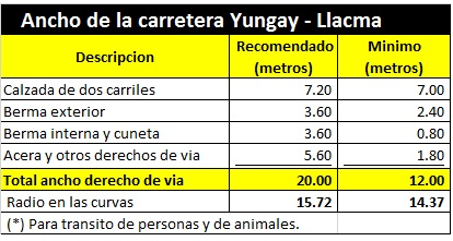 Ancho Carrtera Yungay a Llacma