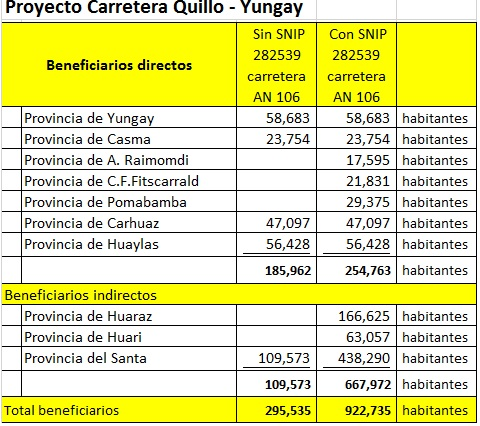 Beneficiarios Yungay Quillo